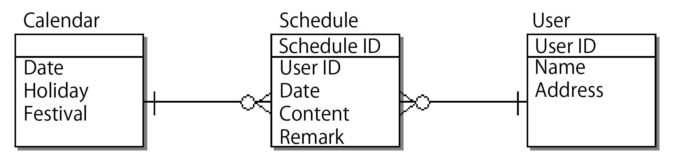 Technologic arts unified modeling language uml figure 5 er diagram labeling method ccuart Choice Image